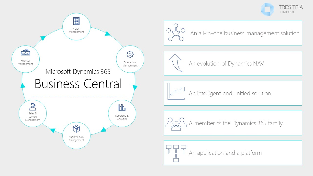Microsoft Dynamics 365 Tres Tria Limited Uk Kent